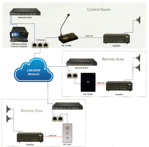 IP Based Systems, Network Paging Mic Consol, Supplier, Pune, India